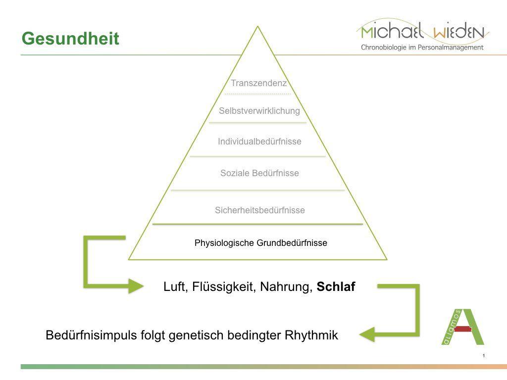 Betriebliches Gesundheitsmanagement: Bedürfnispyramide nach Maslow als Basis für innovative Konzepte