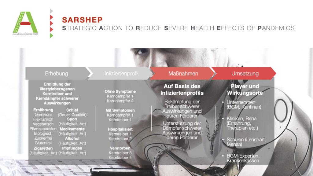 Die 4 Säulen des SARSHEP - Ansatzes