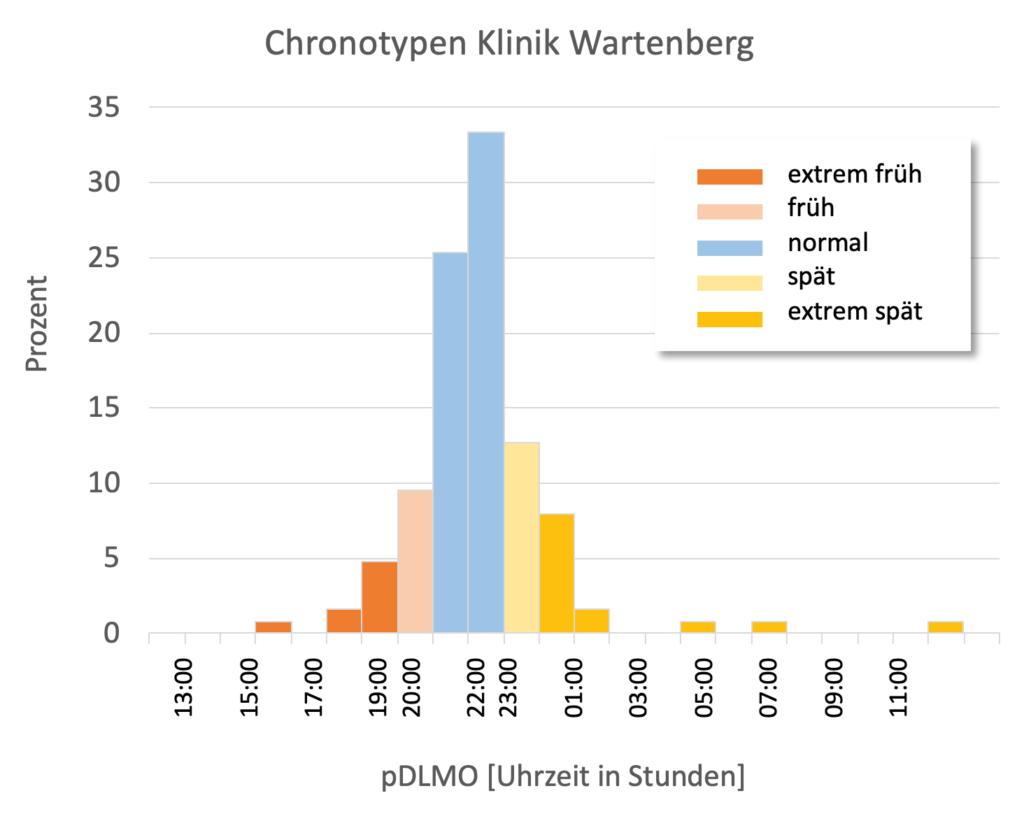 Verteilung der Chronotypen in der Klinik Wartenberg