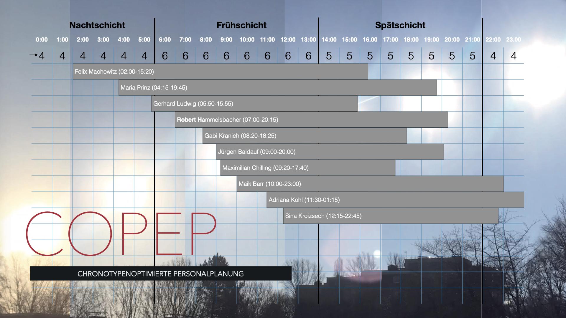 COPEP Chronotypenoptimierte Personaleinsatzplanung